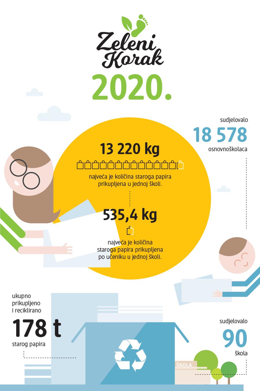 Zeleni Korak 2020